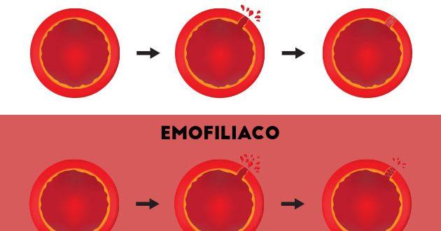 Giornata mondiale dell'emofilia, resta tanto da fare